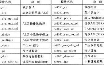 基于OC8051IP核的仿真調試方案在FPGA中實現下載測試