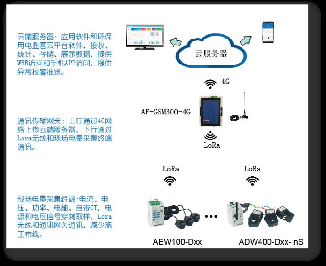 环保用电监管系统在某安全技术服务公司中的应用