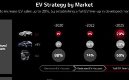 起亚电动汽车Plan S的解读以及现阶段的HEV和PHEV