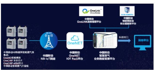中移物联网公司研发推出自研的NB燃气一体化端到端解决方案