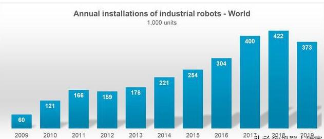 2020年工業機器人統計數據分析