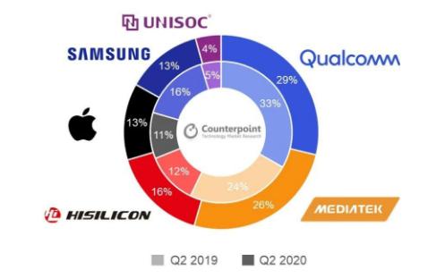 5G手机行业日新月异,上游手机芯片市场竞争激烈