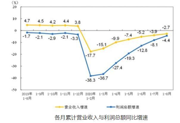 8月份裝備製造業利潤同比增長23.1%,呈現穩定增長態勢