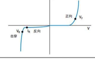 使用數字源表測量二極管I-V特性,連接方法分析