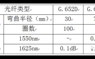 G.657A2光纤的抗弯曲性到底有多厉害