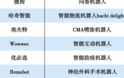 """""""2020机器人创新排行榜""""公布"""