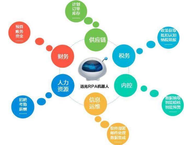 RPA+AI将成为企业高端智能化的应用趋势