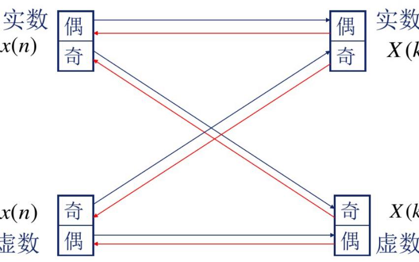 數字信號處理的基本概念詳細說明