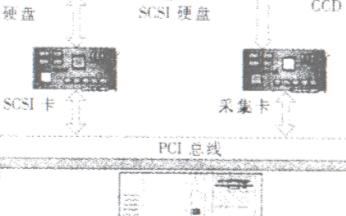 高速嵌入式SCSI硬盘阵列记录系统的组成结构和应...