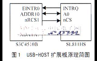 基于Linux和EMBEST S3C4510B开...