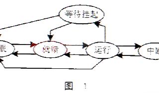 基于μC/OS-II操作系统实现CAN总线驱动系...