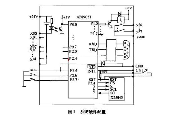 使用AT89C51实现的微型可编程控制器的讲解