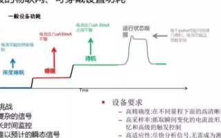 采用吉時利DMM7510七位半觸屏數字化采樣萬用表精確測量微小電流信號