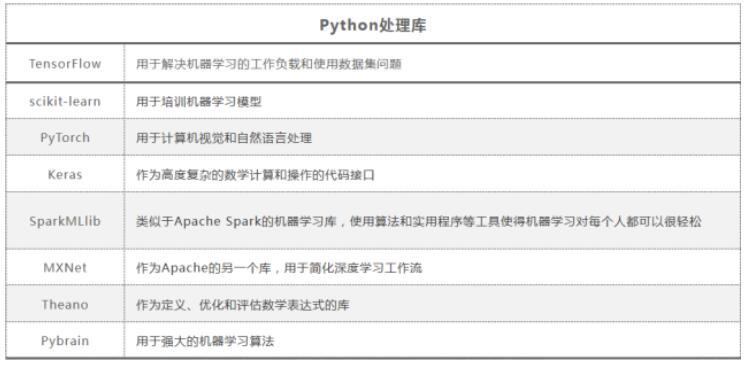 Python在人工智能领域为什么如此受欢迎?