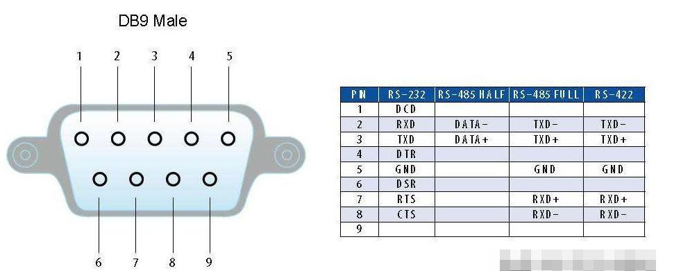 九針串口的示意圖及引腳定義