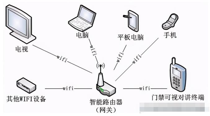 WiFi组网在智能家居中有哪些应用