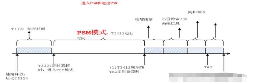 NB-IoT的PSM模式有何特点_什么时候进入退出PSM模式?