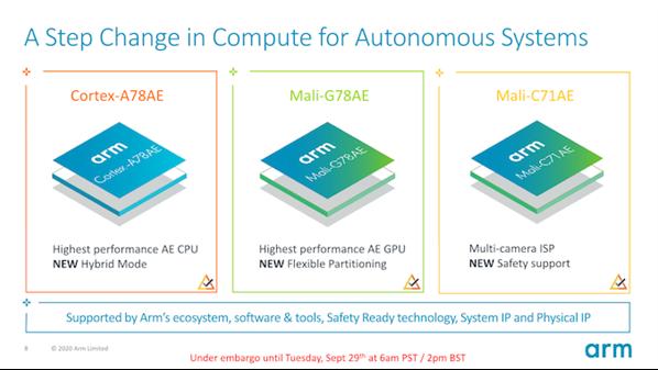 ARM更新應用于自動駕駛的A78AE、G78AE等新架構,同頻下性能提升30%