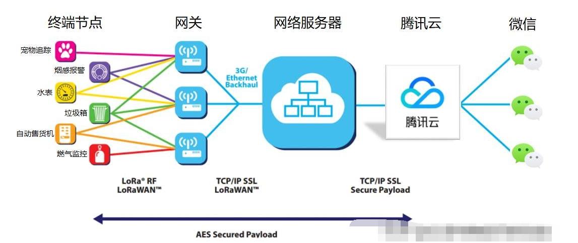 LoRaWAN与3GPP技术的区别_LoRaWAN的优势