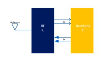 5G正在迅速發展,RF無線通信系統的開發變得越來越復雜