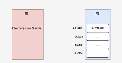 一文详解Java对象的内存布局