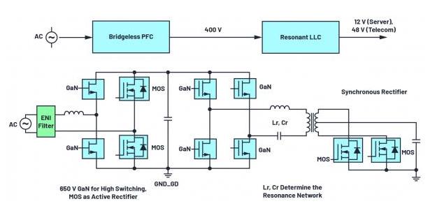GaN晶體管在AC/DC電路設計中的重要性和作用