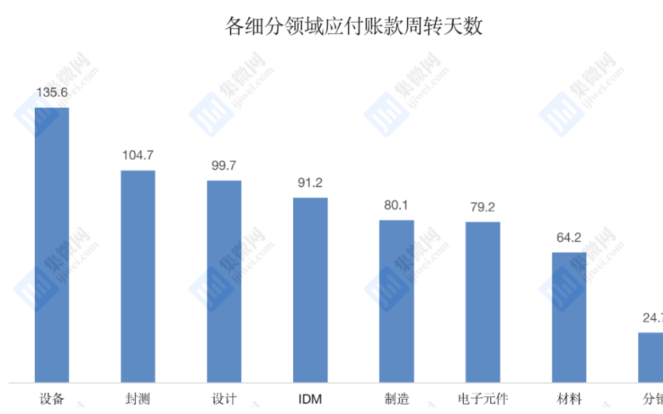 中国芯上市公司平均付现期排行榜