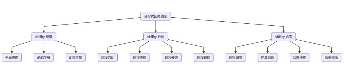 详谈华为鸿蒙系统的分布式调度能力