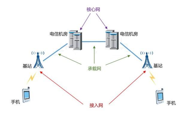 无线通讯5G的使用频率是多少呢?