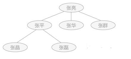 什么是数据结构 数据及数据之间的关系分析