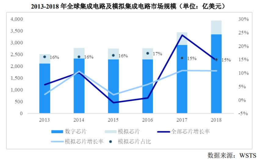 """""""1年數字、10年模擬"""",中國模擬半導體準備好了嗎?"""