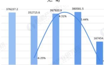 我国装备制造业主营收呈现增长趋势,上半年营收为167454.2亿元