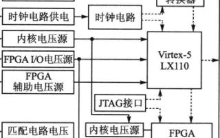 基于Virtex-5 LX110驗證平臺實現FPGA性能的硬件系統設計