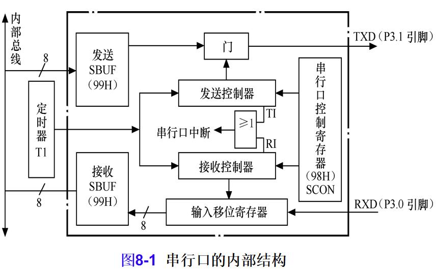 AT89S51单片机串行口的详细资料介绍