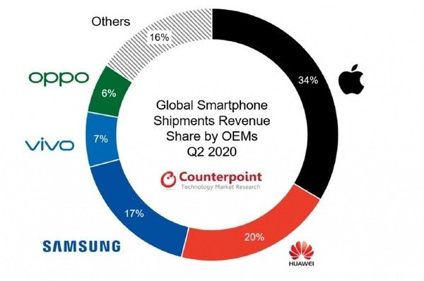 Q2季度中国是5G手机出货量的最大贡献者,华为位居榜首