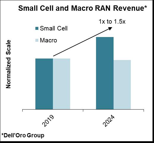 Q2季度Small Cell RAN市场入环比增长20%,未来5年内将达到250亿美元