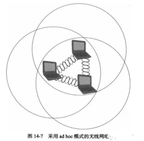 詳談設計與實現的各種無線網絡類型