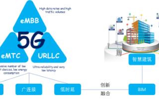 5G+BIM,广和通5G模组赋能智慧建筑无线连接