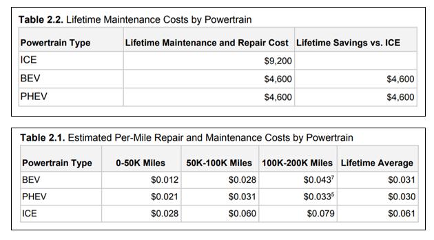 评测燃油车、纯电汽车以及插电混合动力汽车的保养及维修费用