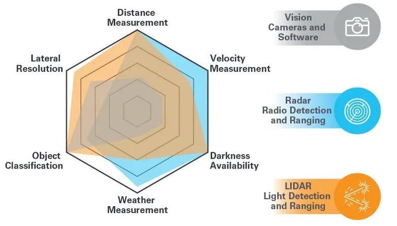 自动驾驶相关技术激光雷达的主要设计考量