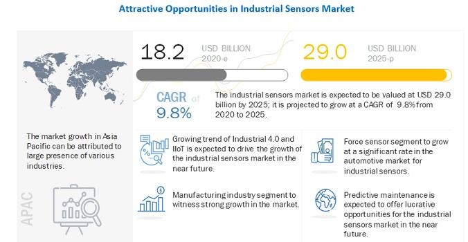 一文解讀工業感測器的市場動態