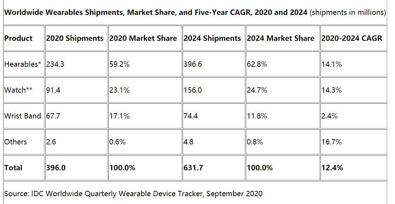 2020年全球可穿戴智能设备的出货量超过3.96亿台
