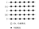 一文知道fpga如何实现YCbCr422转YCbCr444