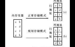 基于操作系统中采用遗传算法的内存规划研究