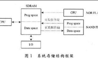 基於嵌入式Linux系統實現YAFFS2文件系統存儲方案的設計