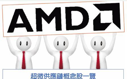 AMD已獲得對中國通訊設備製造龍頭華為供貨的許可證