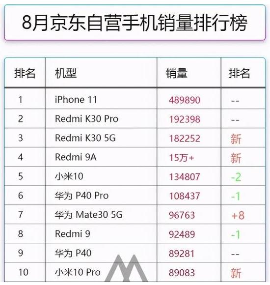 外媒认为小米将是最有希望取代华为跻身全球手机前三强