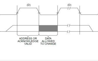 基于叁芯智能科技的SANXIN -B01 FPGA开发板的IIC协议驱动设计