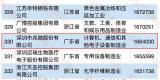 """又一殊荣!兆驰股份入围""""中国制造业民营企业500强"""""""