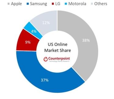 美国智能手机市场,三星线上市场份额与苹果的差距缩小到1%